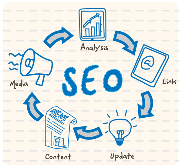 Basic Tips For SEO