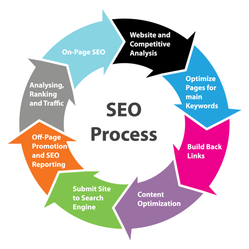 Fostering An Impressive Search Engine Optimization Process